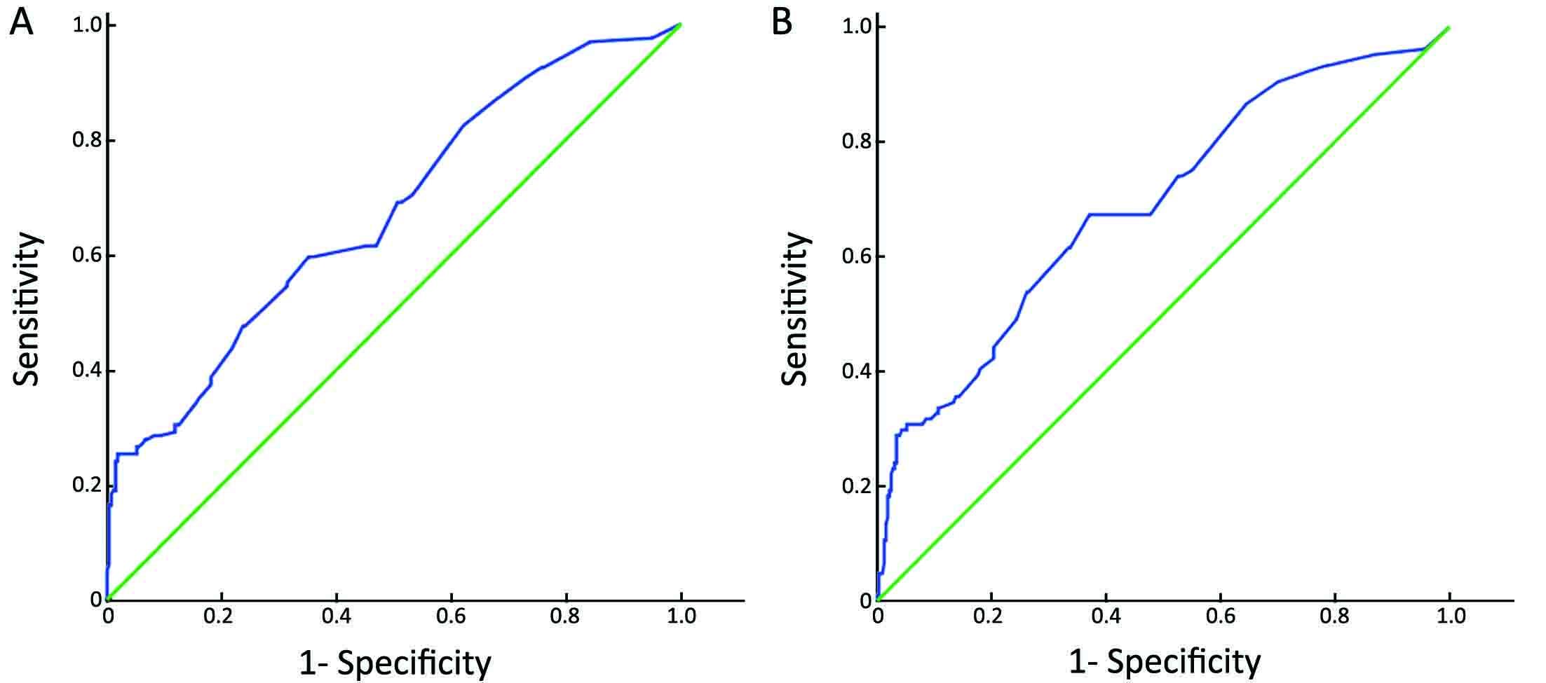 Serum LDH level may predict outcome of chronic lymphocytic leukemia