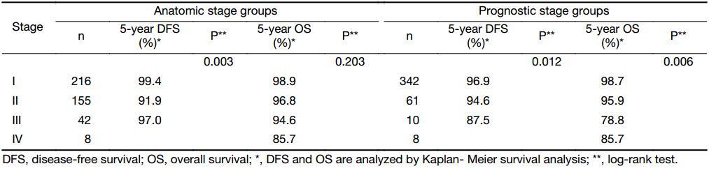 A retrospective prognostic evaluation analysis using the 8th