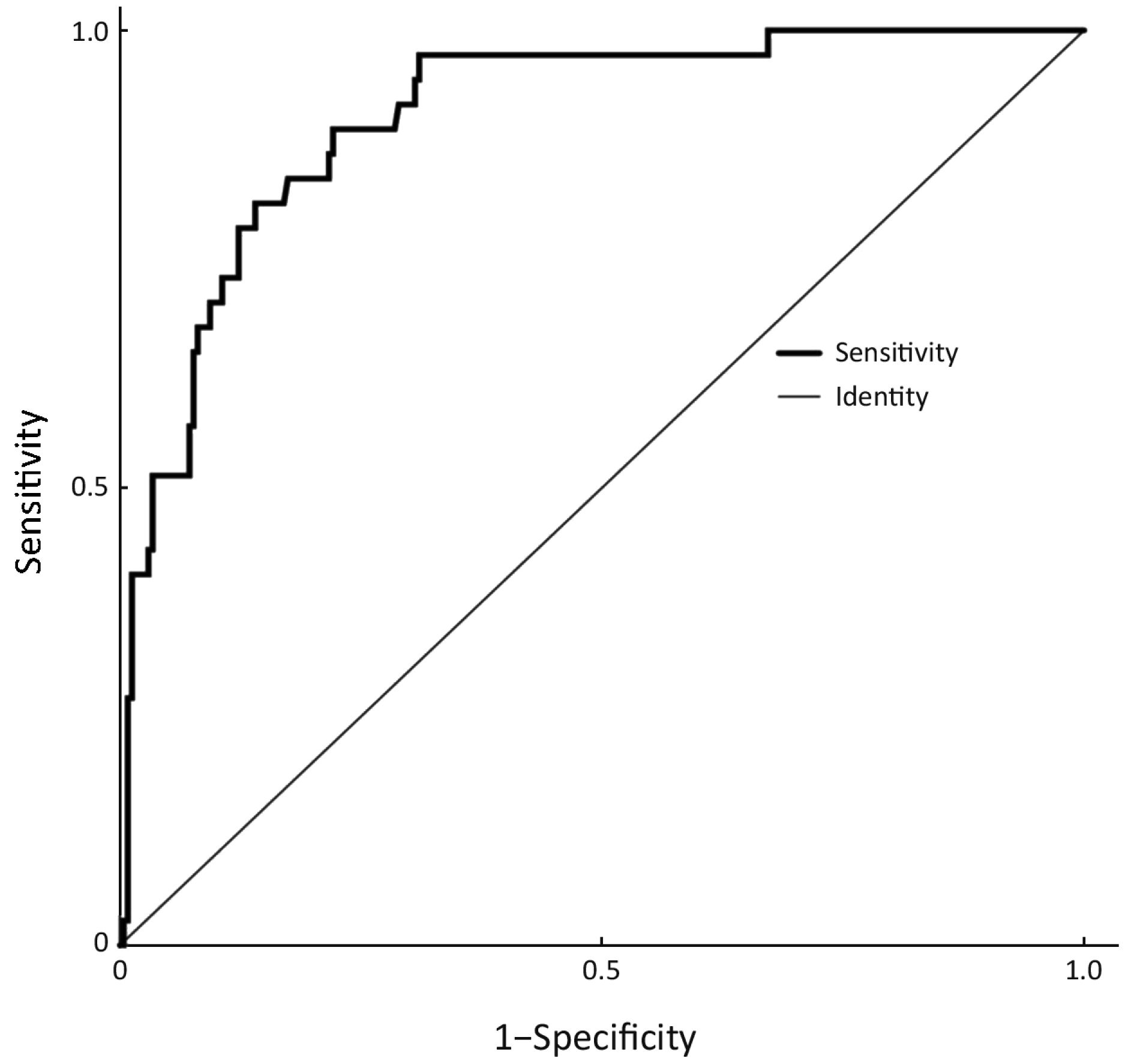 Construction and external validation of a nomogram that